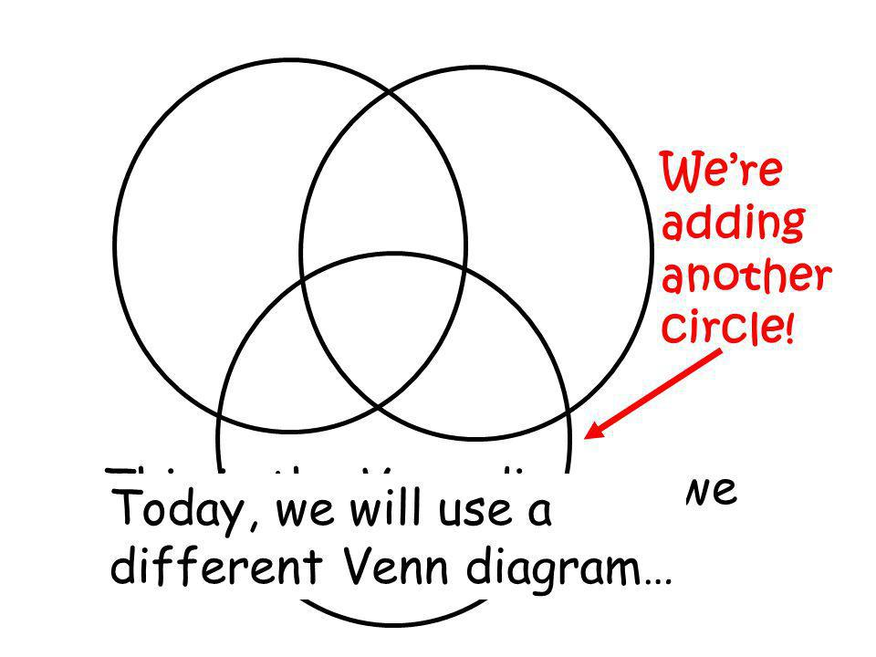 This is the Venn diagram we have been using.