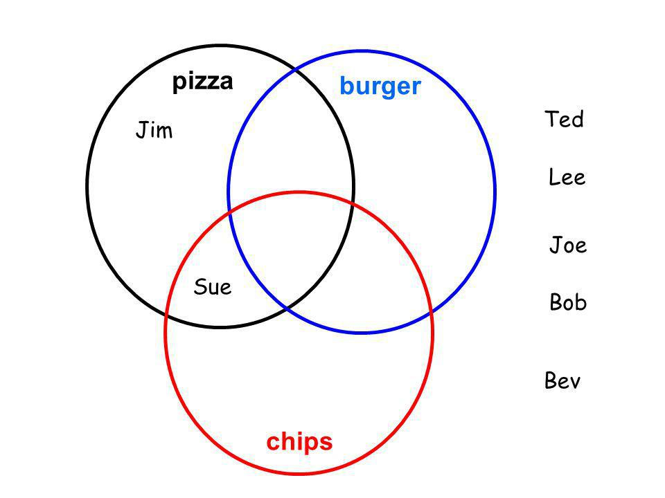 pizza burger Ted Jim Lee Joe Sue Bob Bev chips