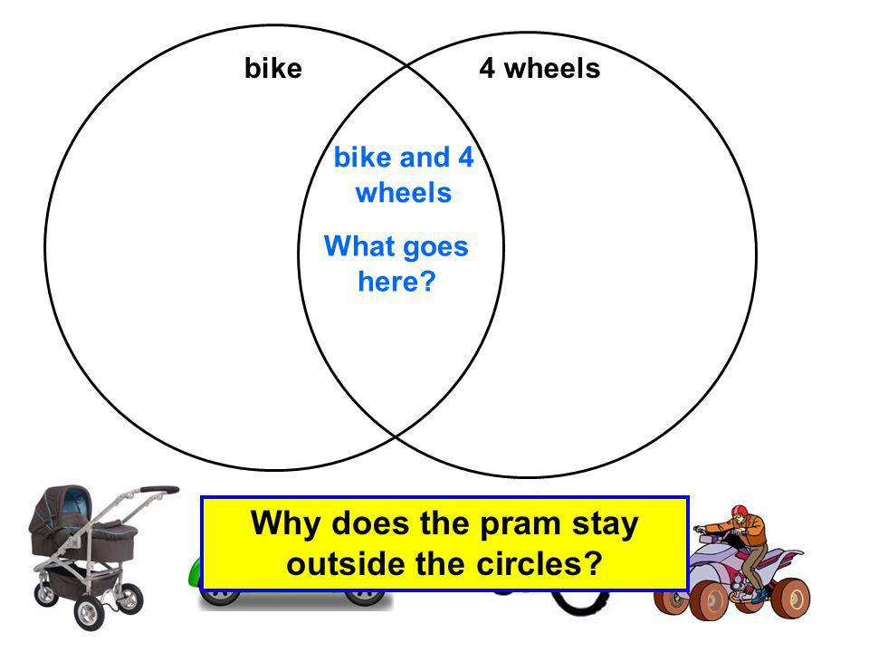 Why does the pram stay outside the circles