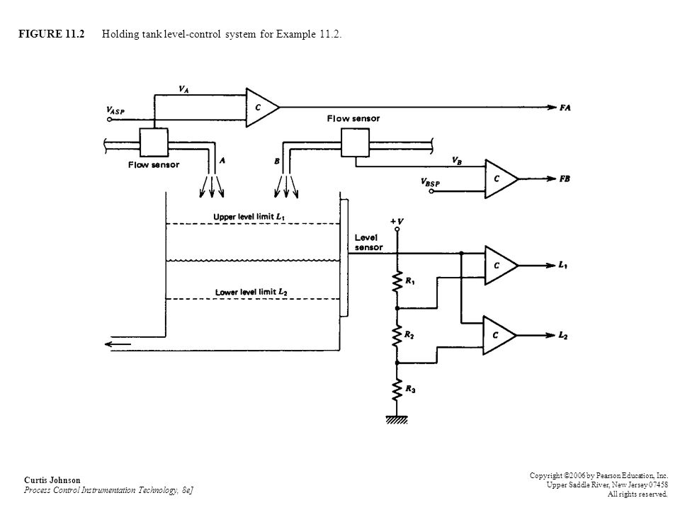 FIGURE 11.2 Holding tank level-control system for Example 11.2.