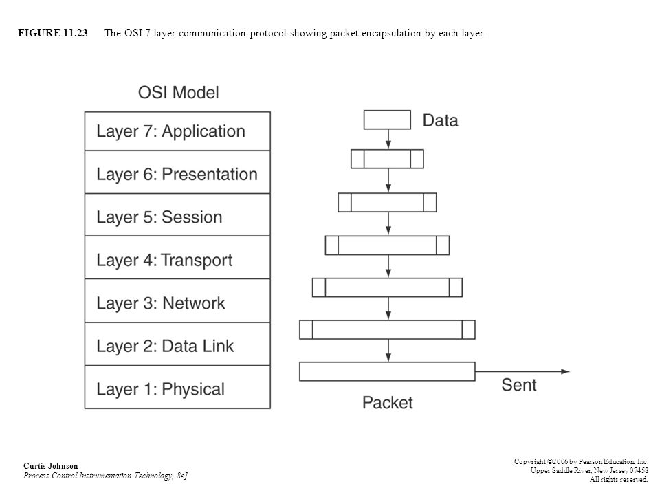 FIGURE 11.23 The OSI 7-layer communication protocol showing packet encapsulation by each layer.