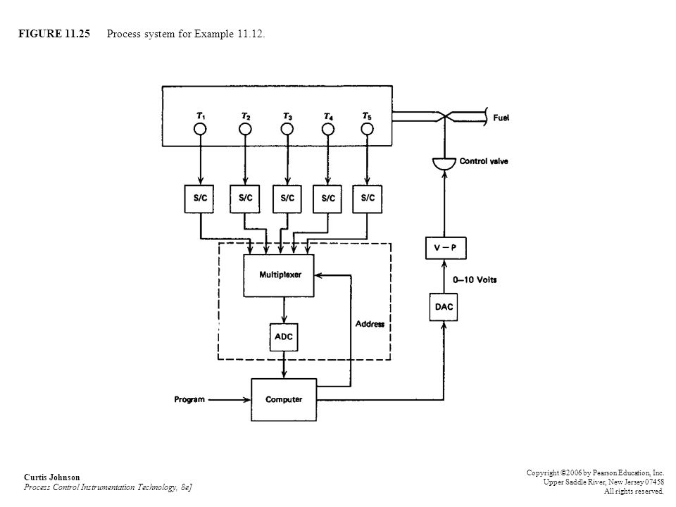 FIGURE 11.25 Process system for Example 11.12.