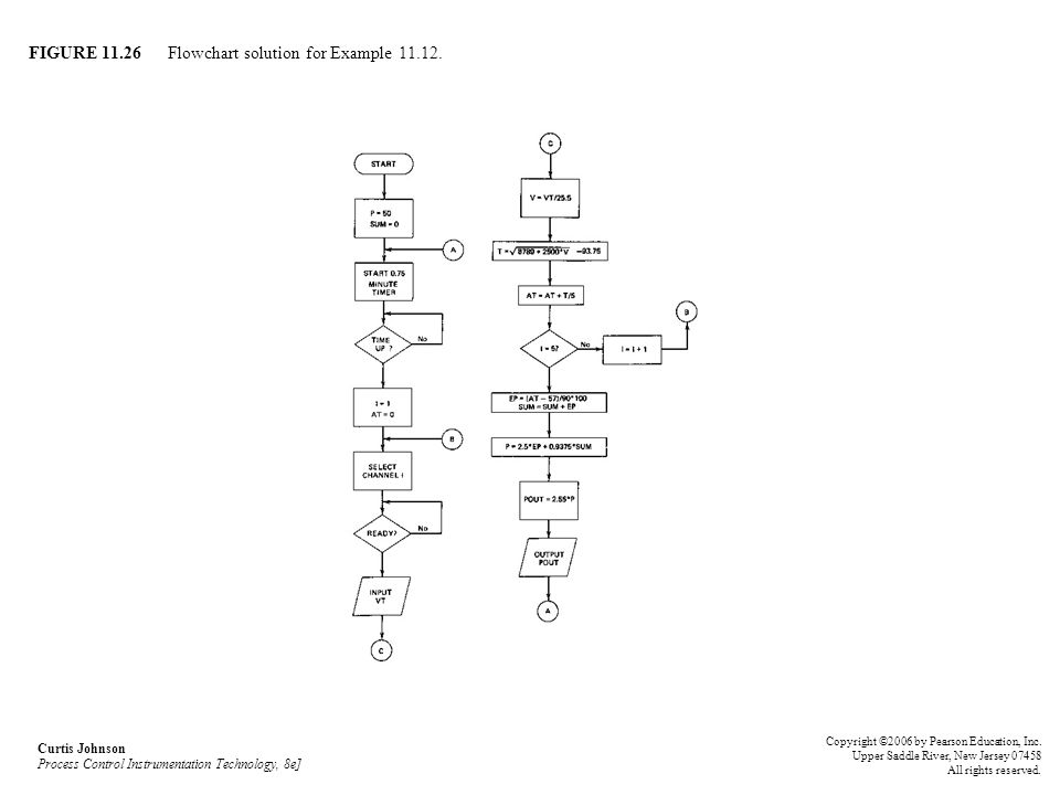 FIGURE Flowchart solution for Example