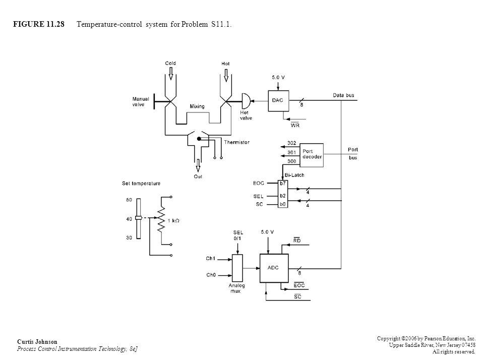 FIGURE Temperature-control system for Problem S11.1.