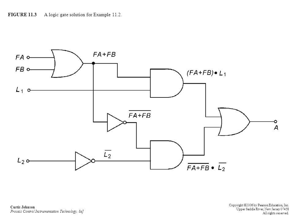 FIGURE 11.3 A logic gate solution for Example 11.2.