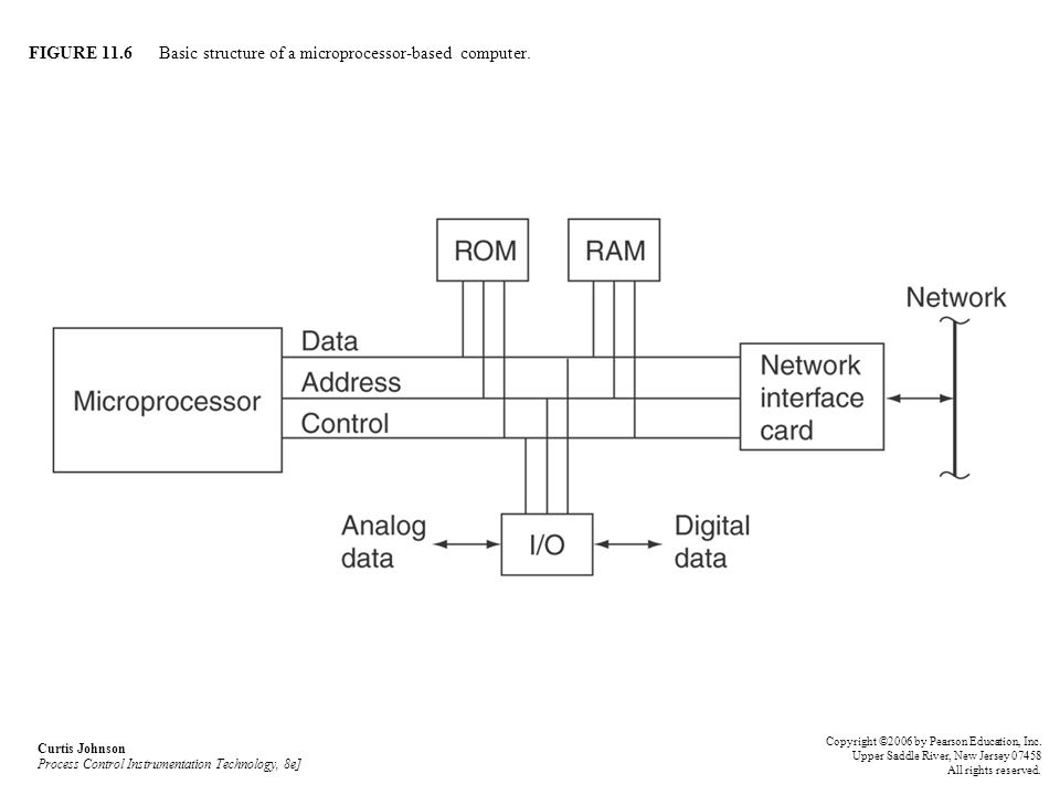 FIGURE 11.6 Basic structure of a microprocessor-based computer.