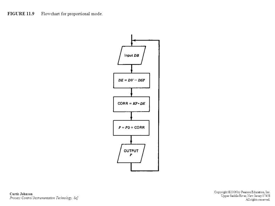 FIGURE 11.9 Flowchart for proportional mode.