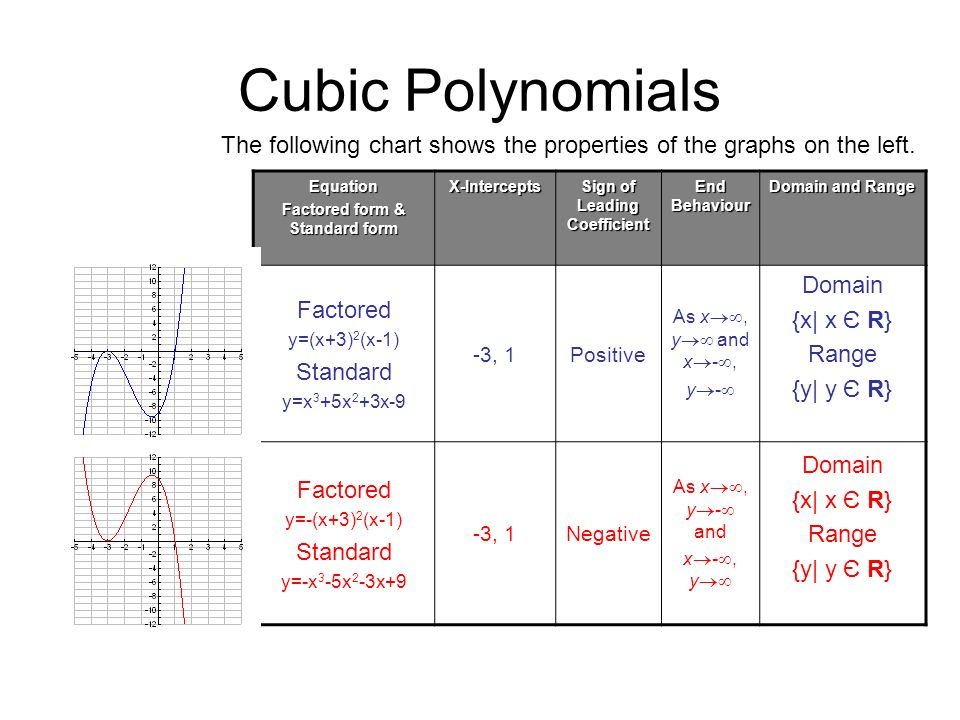 Polynomial Functions ppt video online download – Graphing Cubic Functions Worksheet