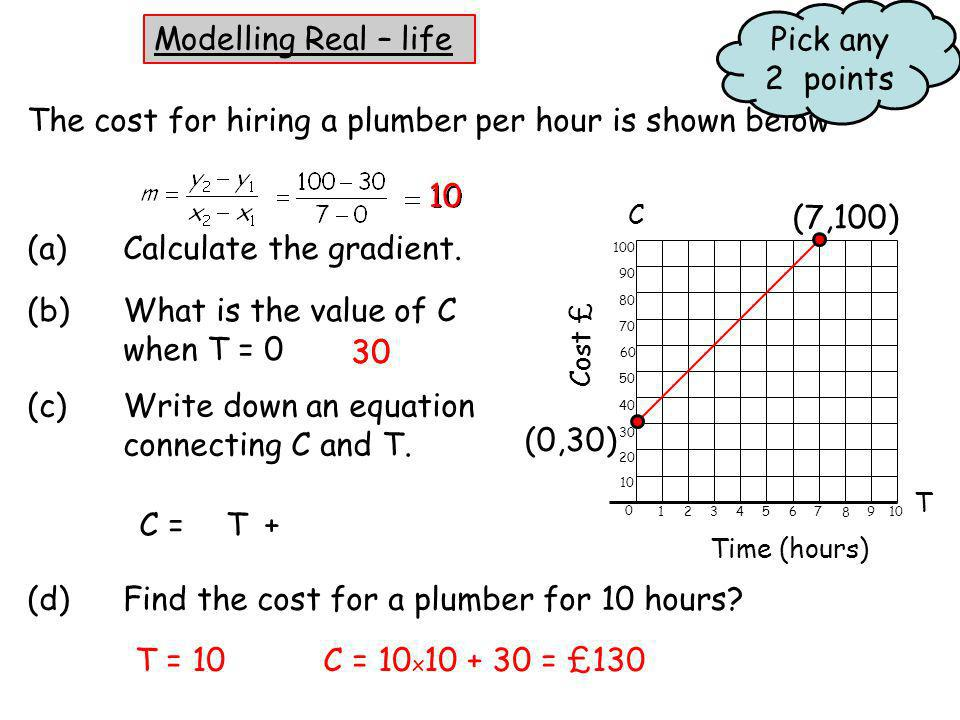 The cost for hiring a plumber per hour is shown below