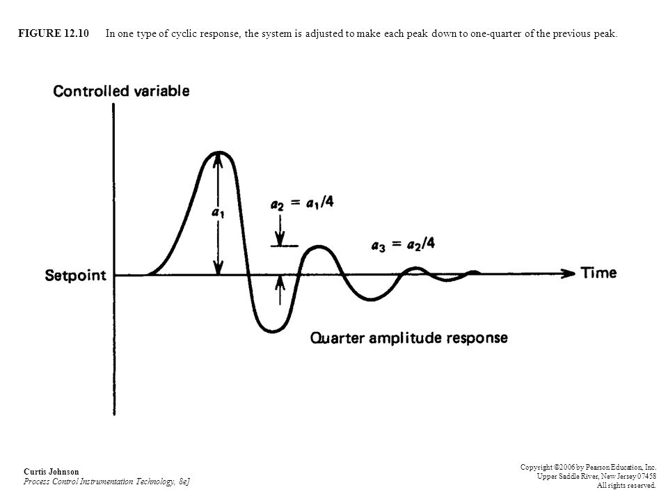 FIGURE 12.10 In one type of cyclic response, the system is adjusted to make each peak down to one-quarter of the previous peak.