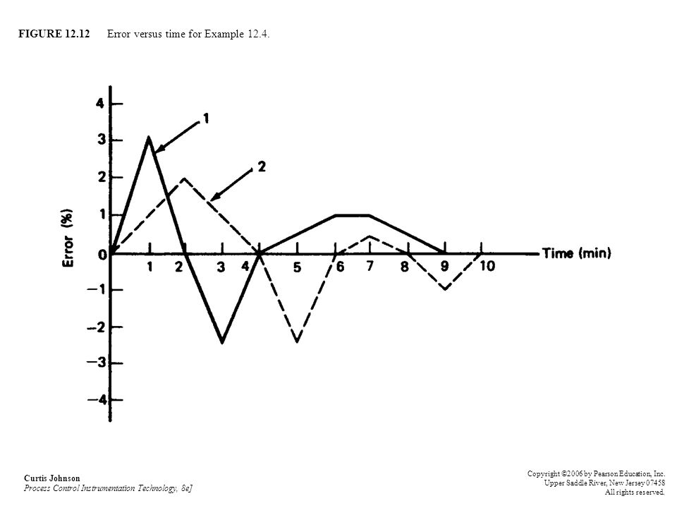 FIGURE 12.12 Error versus time for Example 12.4.