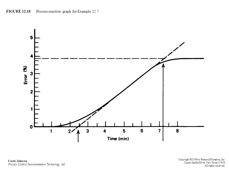 FIGURE 12.18 Process-reaction graph for Example 12.7.
