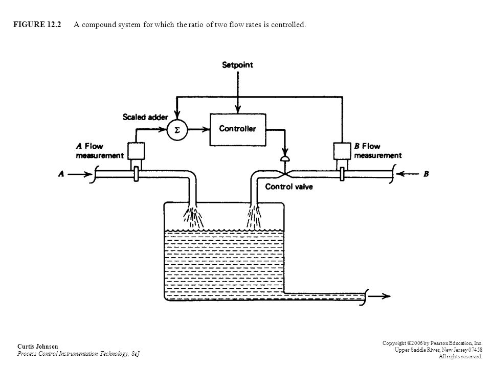 FIGURE 12.2 A compound system for which the ratio of two flow rates is controlled.