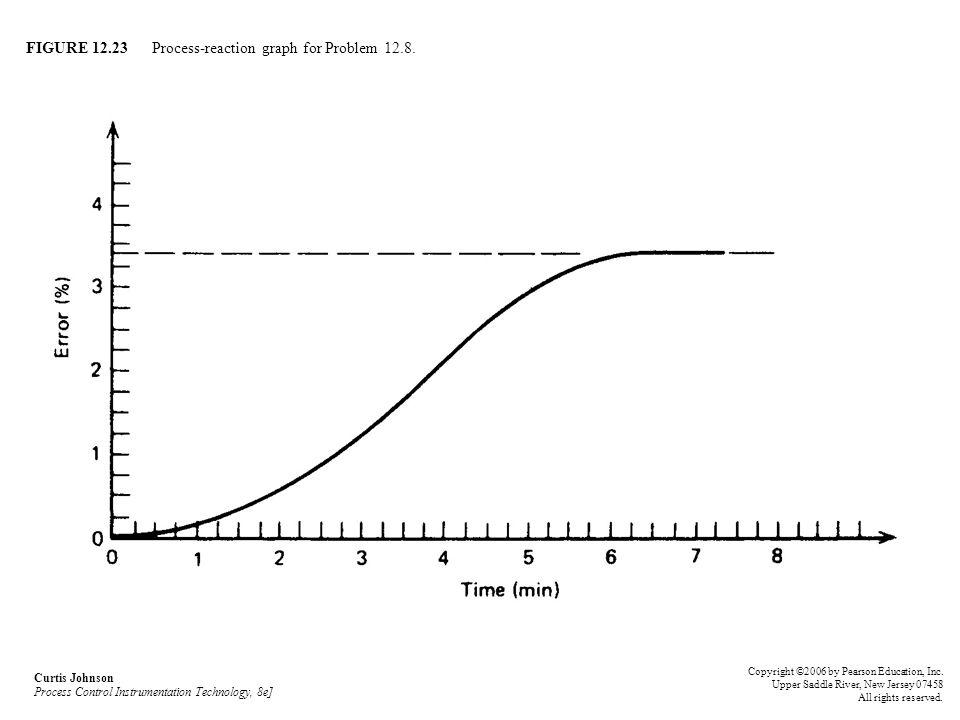 FIGURE 12.23 Process-reaction graph for Problem 12.8.