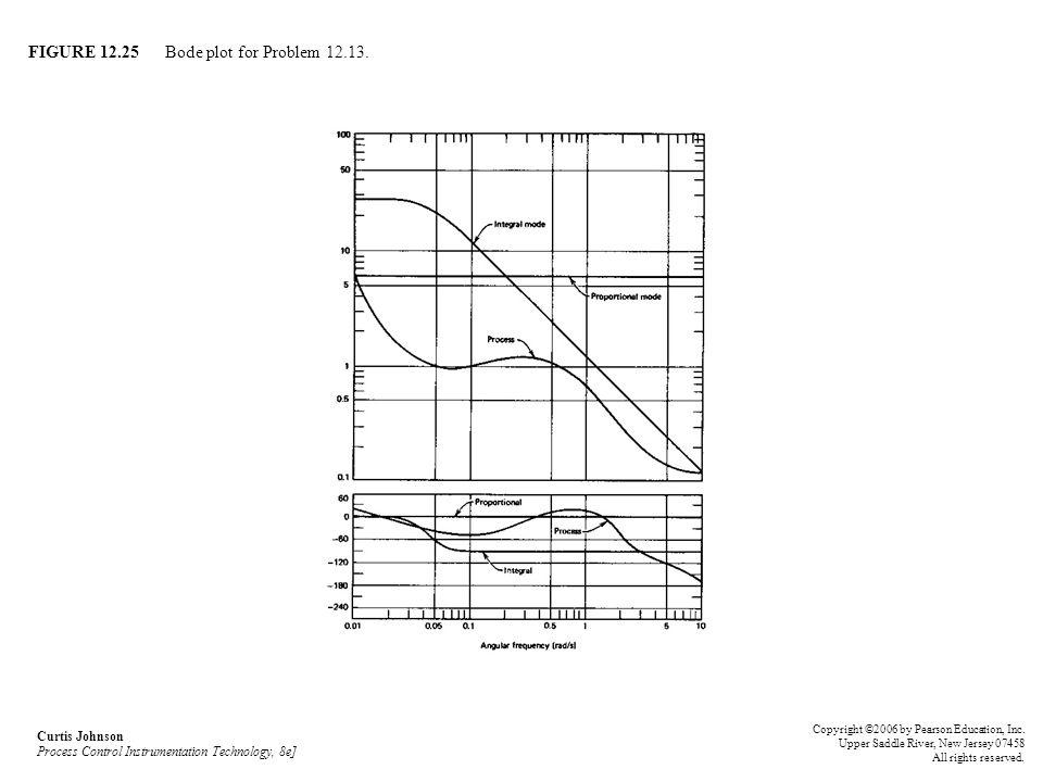 FIGURE 12.25 Bode plot for Problem 12.13.