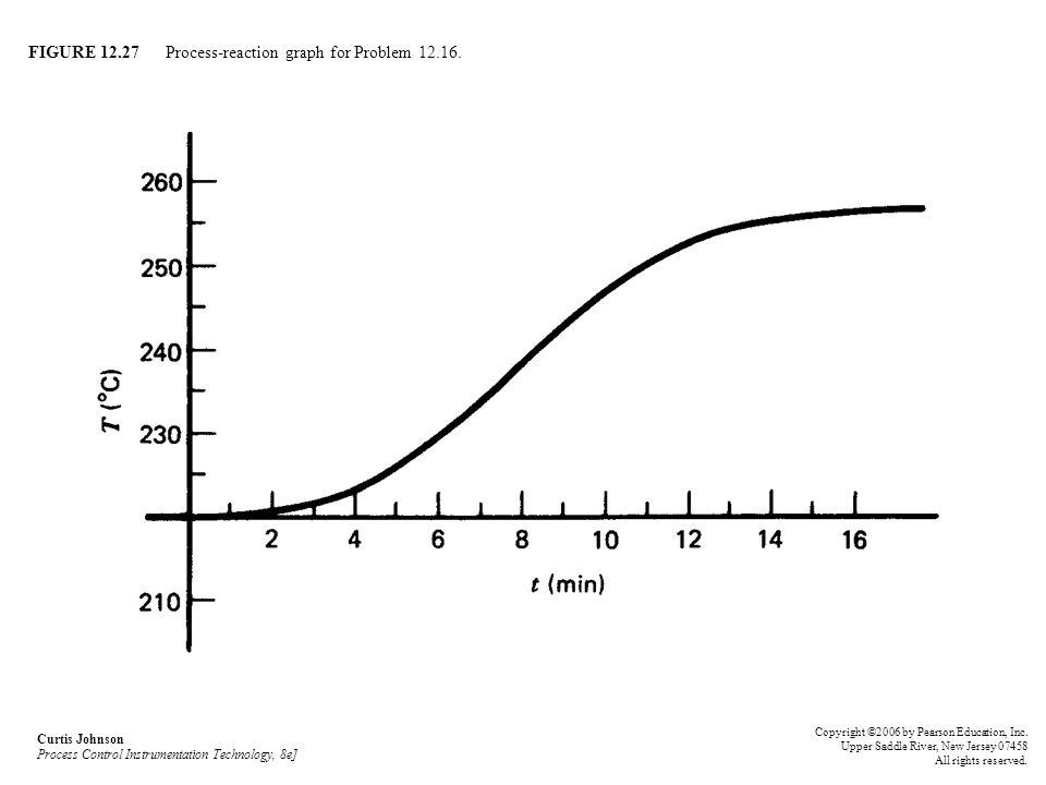 FIGURE 12.27 Process-reaction graph for Problem 12.16.