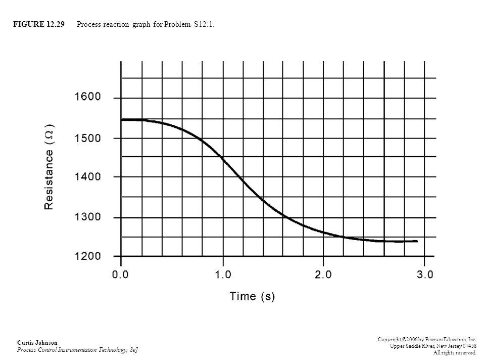 FIGURE 12.29 Process-reaction graph for Problem S12.1.