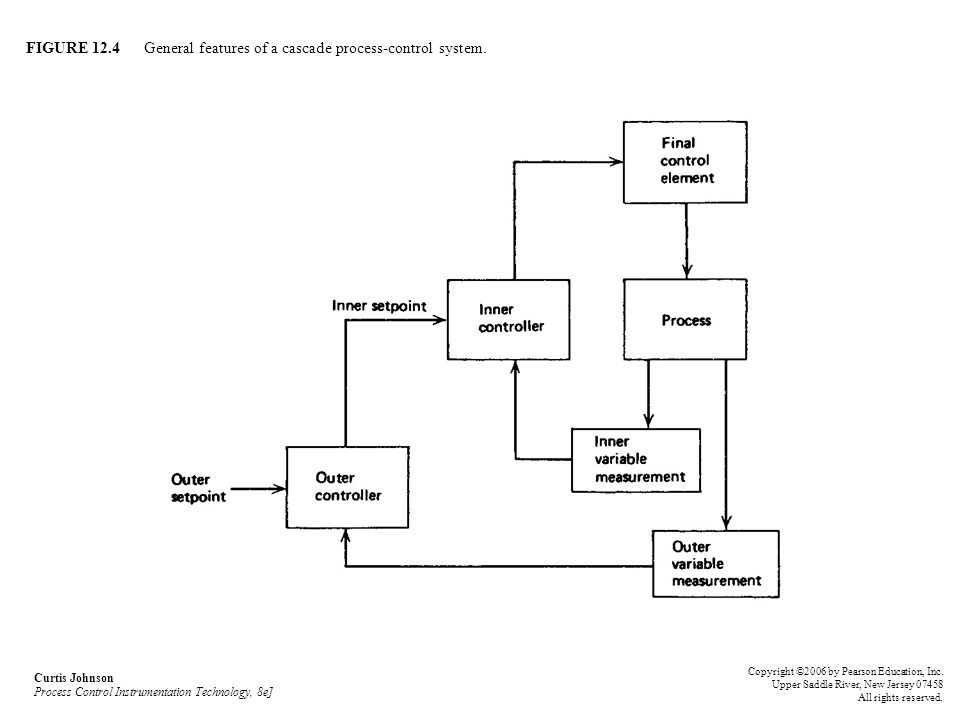 FIGURE 12.4 General features of a cascade process-control system.