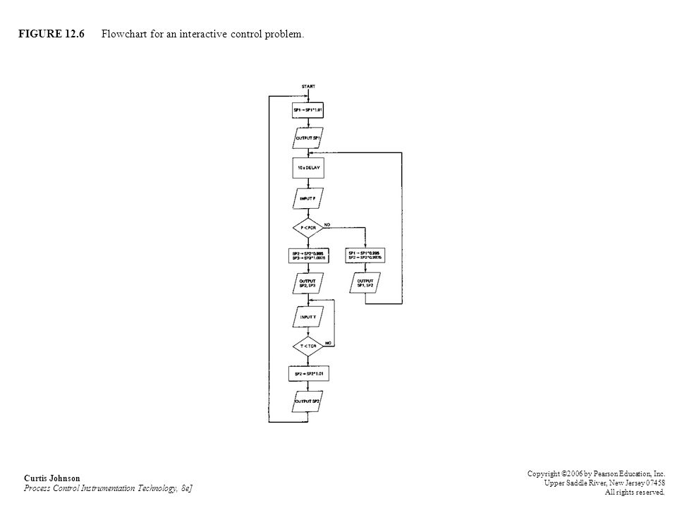FIGURE 12.6 Flowchart for an interactive control problem.