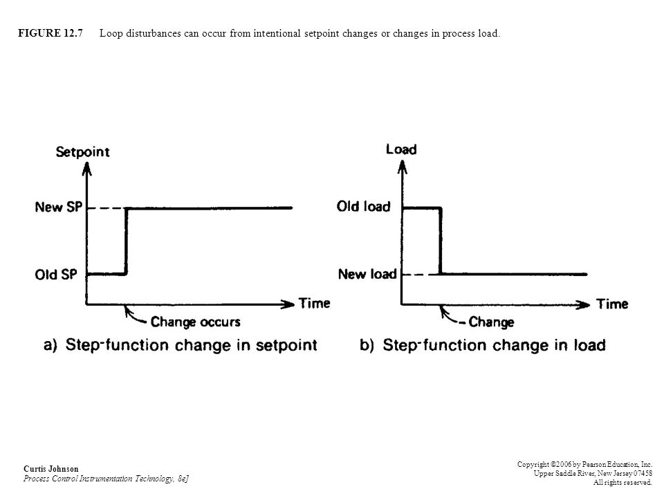 FIGURE 12.7 Loop disturbances can occur from intentional setpoint changes or changes in process load.