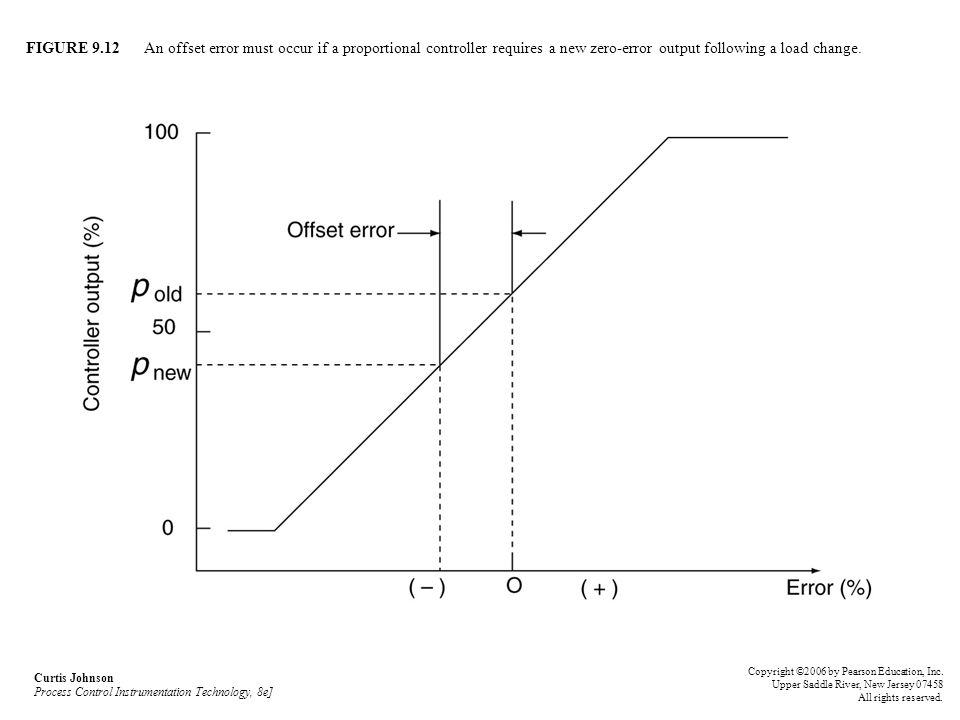 FIGURE 9.12 An offset error must occur if a proportional controller requires a new zero-error output following a load change.