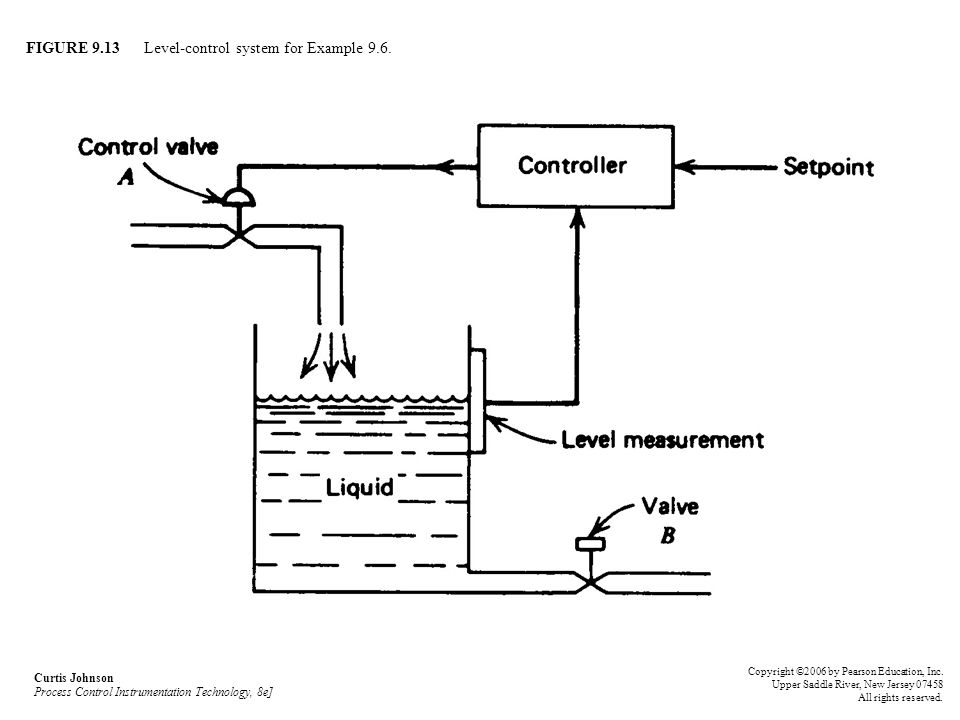 FIGURE 9.13 Level-control system for Example 9.6.