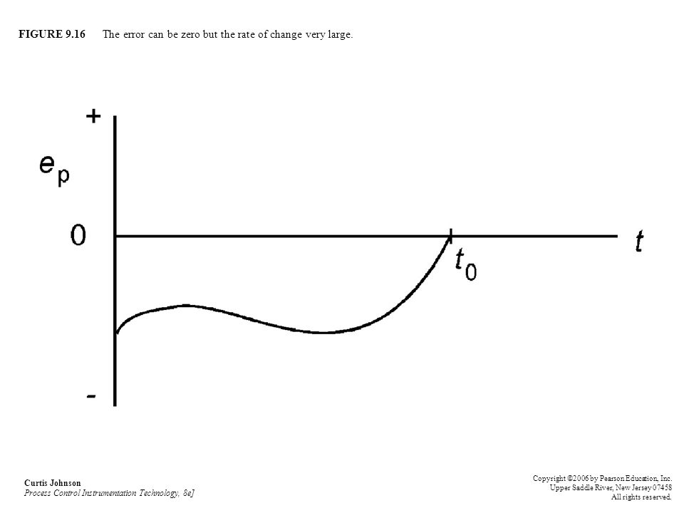 FIGURE 9.16 The error can be zero but the rate of change very large.