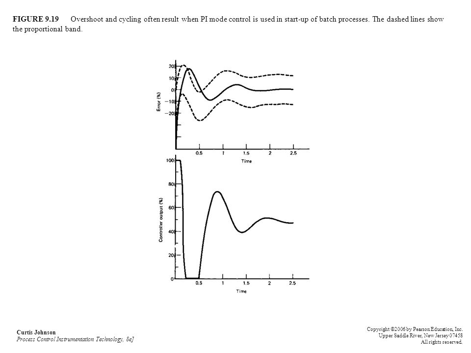 FIGURE 9.19 Overshoot and cycling often result when PI mode control is used in start-up of batch processes. The dashed lines show the proportional band.