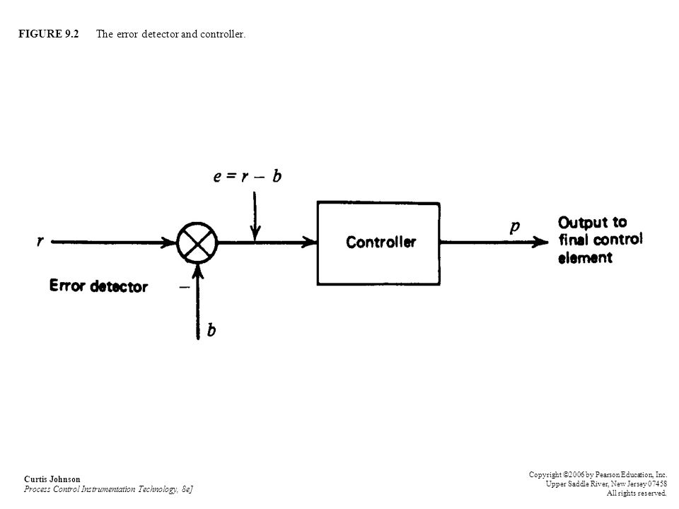 FIGURE 9.2 The error detector and controller.