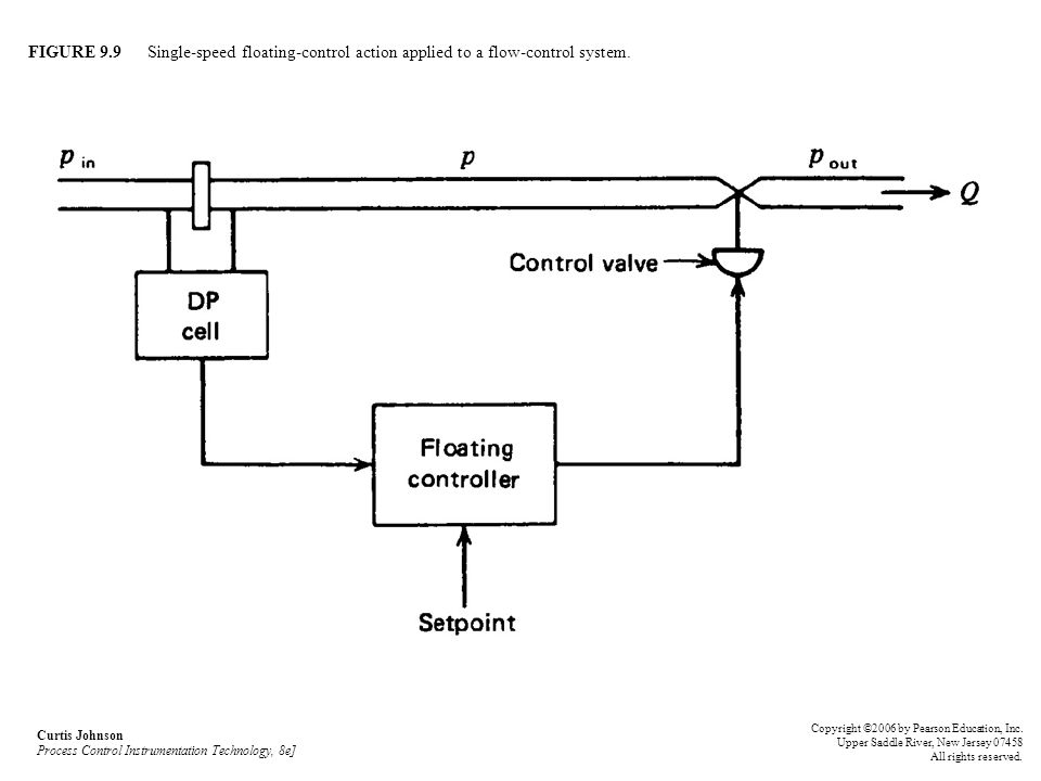 FIGURE 9.9 Single-speed floating-control action applied to a flow-control system.