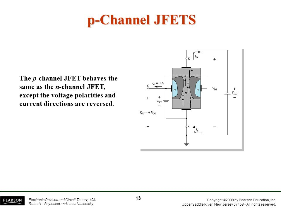 p-Channel JFETS The p-channel JFET behaves the same as the n-channel JFET, except the voltage polarities and current directions are reversed.