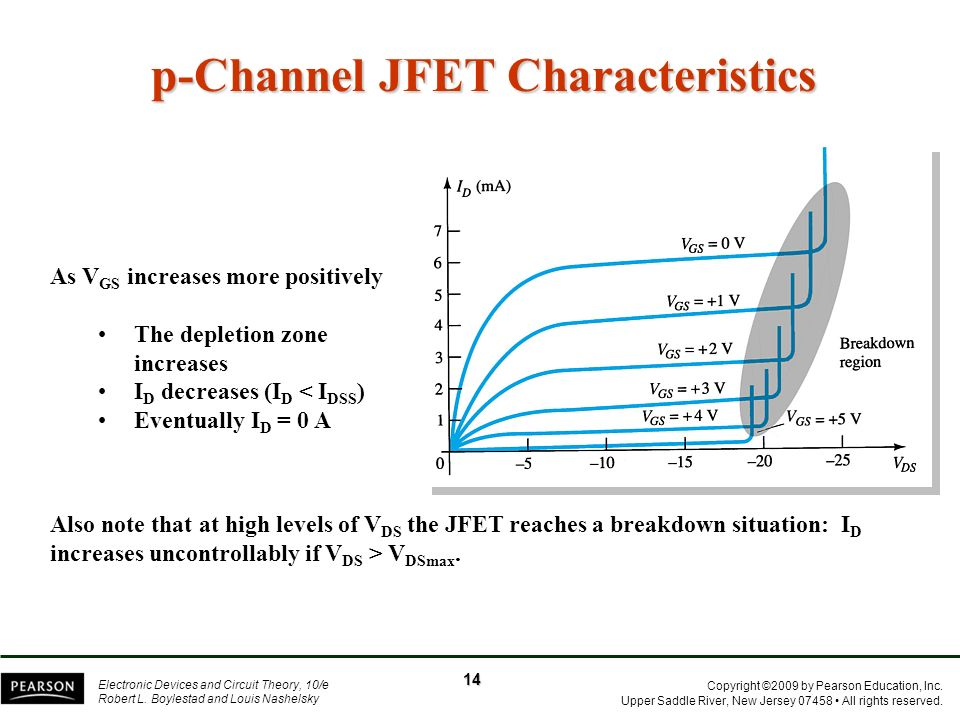 p-Channel JFET Characteristics