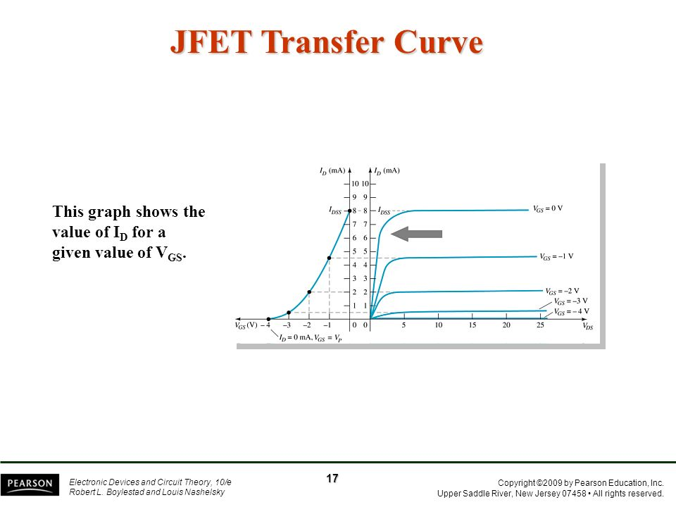 JFET Transfer Curve This graph shows the value of ID for a given value of VGS. 17