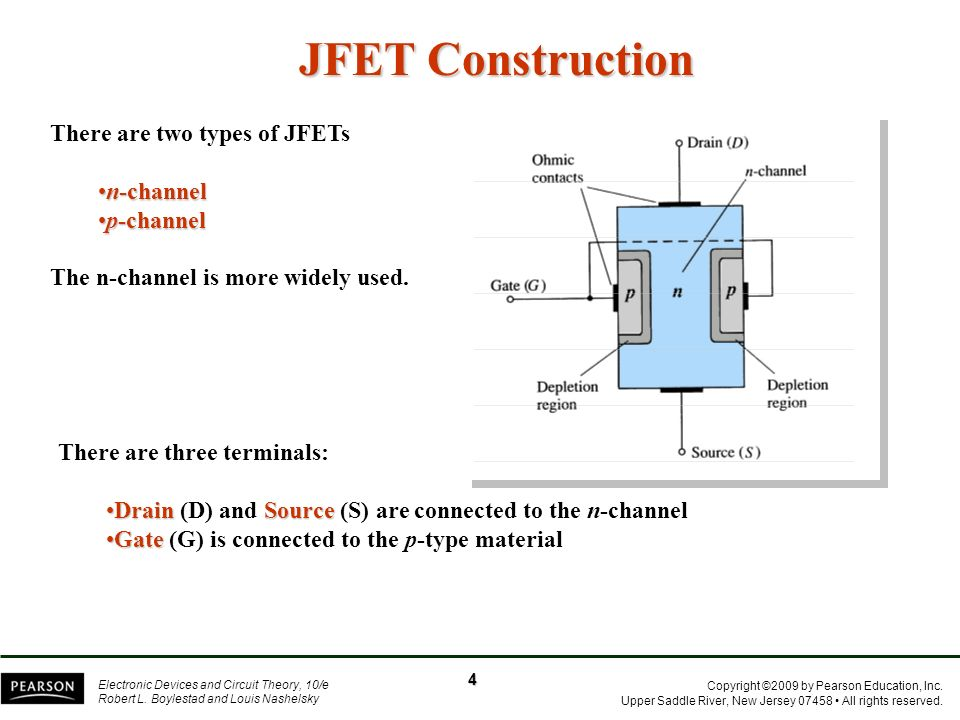 JFET Construction There are two types of JFETs n-channel p-channel