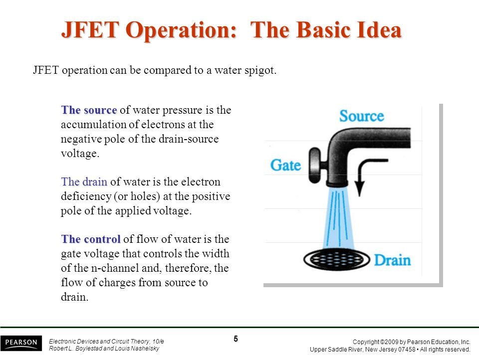 JFET Operation: The Basic Idea