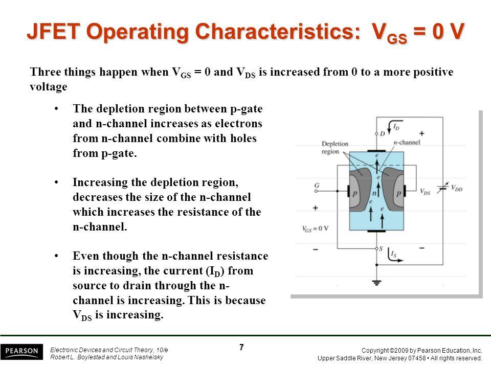 JFET Operating Characteristics: VGS = 0 V