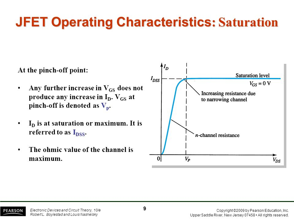 JFET Operating Characteristics: Saturation