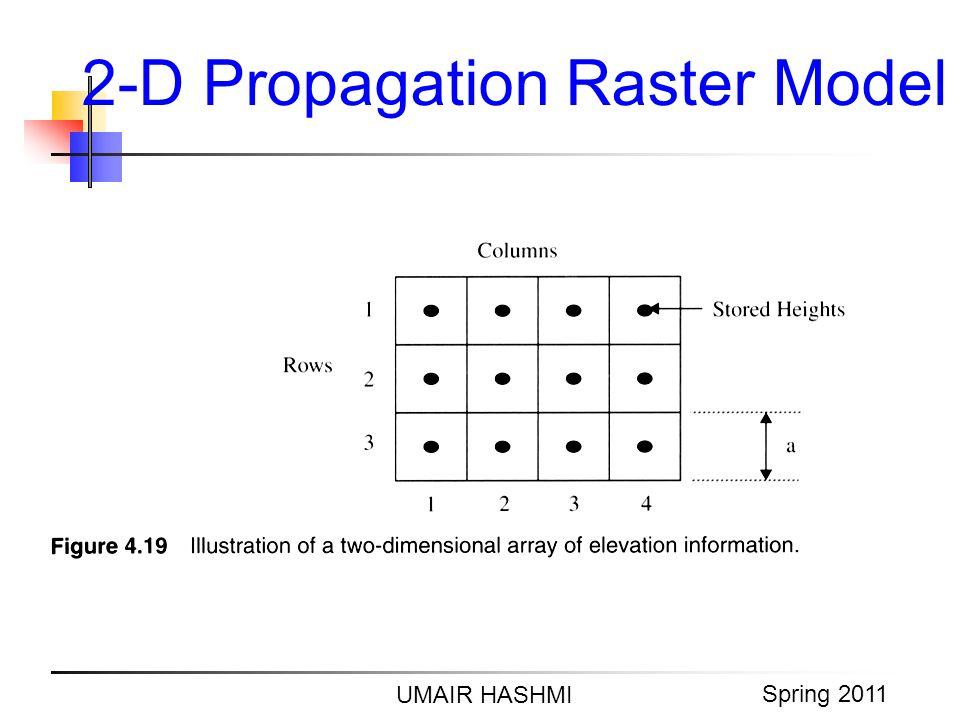 2-D Propagation Raster Model