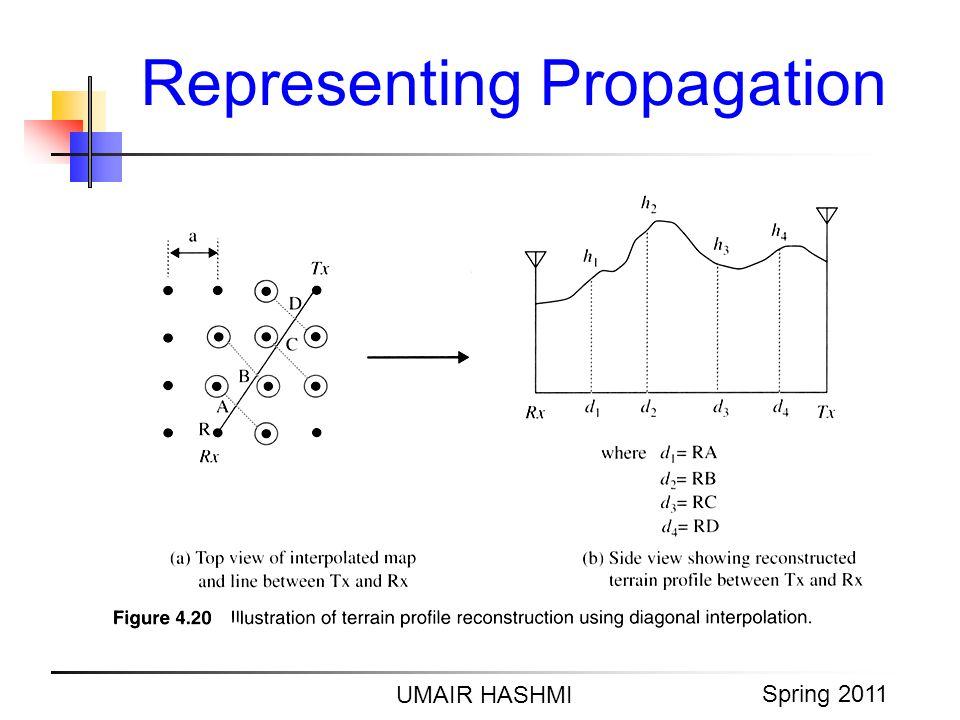Representing Propagation