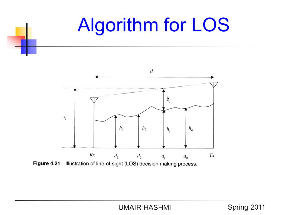 Algorithm for LOS 2006 UMAIR HASHMI Spring 2011