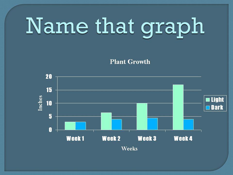 Name that graph
