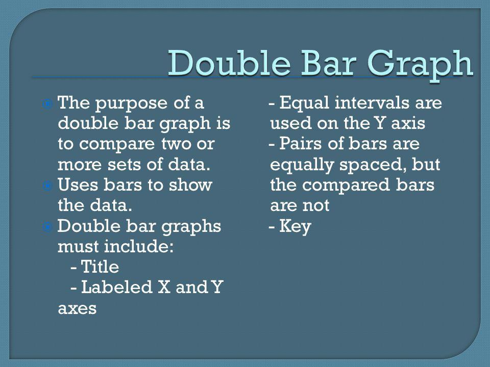 Double Bar Graph The purpose of a double bar graph is to compare two or more sets of data. Uses bars to show the data.