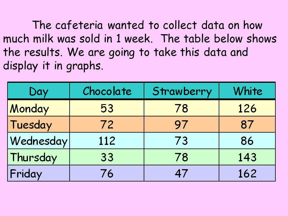 The cafeteria wanted to collect data on how much milk was sold in 1 week.