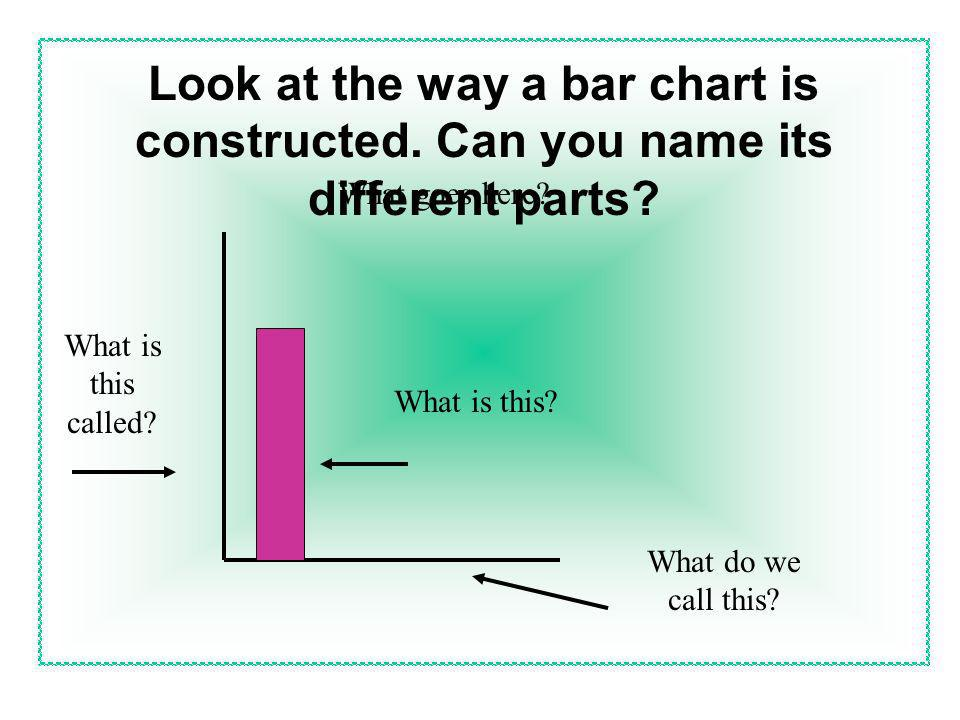 Look at the way a bar chart is constructed