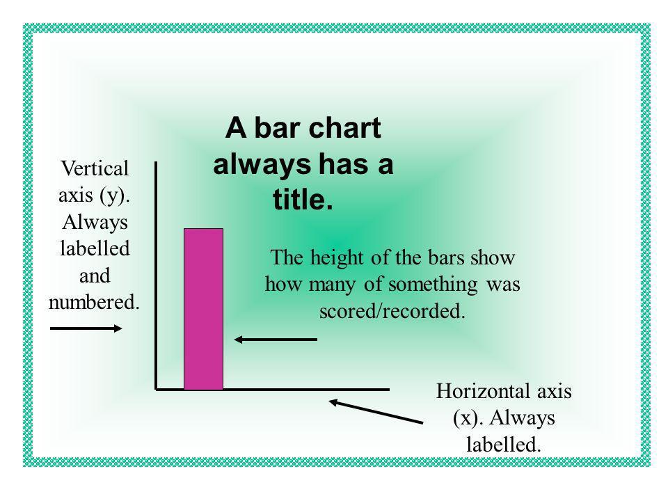 A bar chart always has a title.
