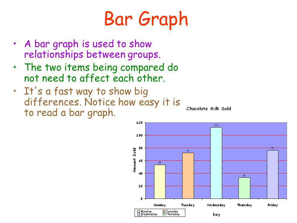 Bar Graph A bar graph is used to show relationships between groups.
