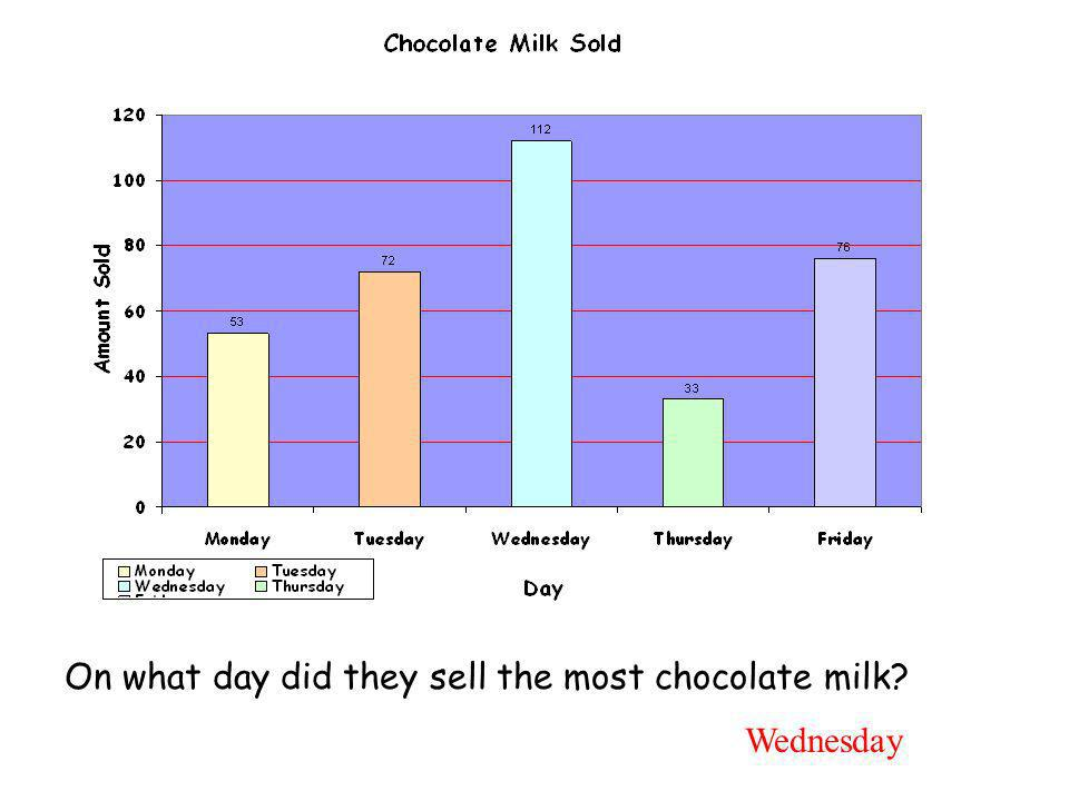 On what day did they sell the most chocolate milk