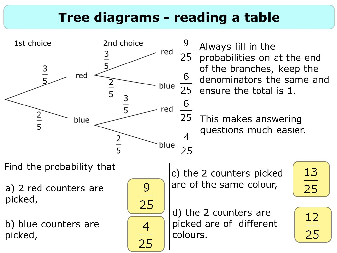 Tree diagrams - reading a table