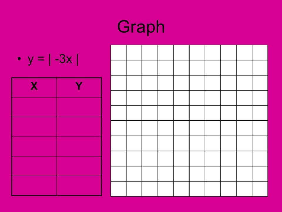 Graph y = | -3x | X Y