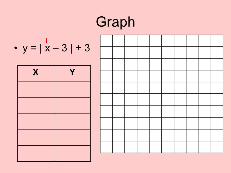 Graph y = | x – 3 | + 3 X Y